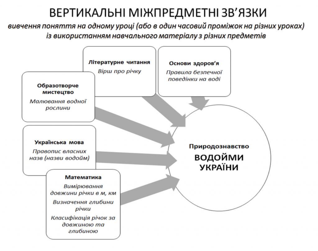 Вертикальні міжпредметні зв'язки