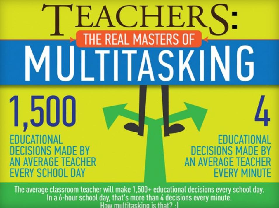 Вчителі приймають 1500 освітніх рішень на день