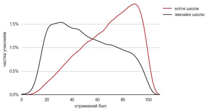 Розподіл учнів елітних та звичайних шкіл за балом з української мови та літератури на ЗНО-2016