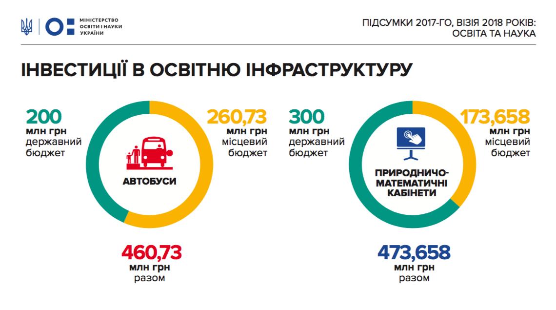 Бюджет на освіту в 2018 році зріст на 53 млрд грн