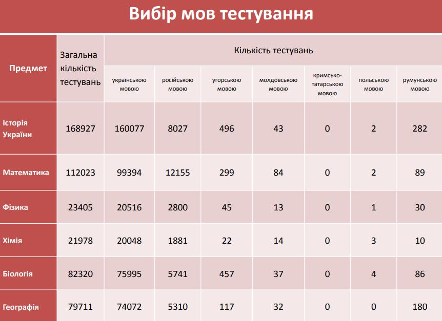 Понад 95% тестів ЗНО складатимуть українською мовою