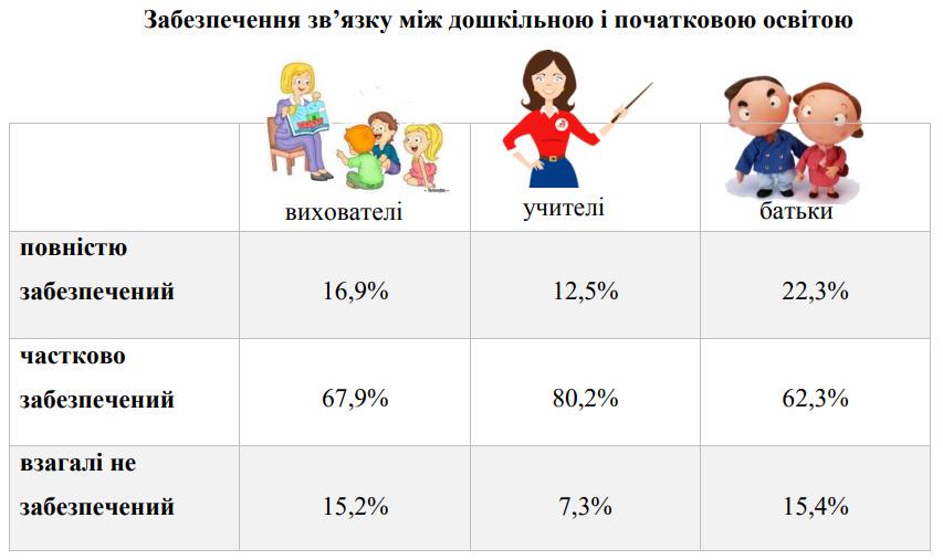 Третина батьків і лише менше 7% вчителів Києва вважають, що діти до школи мають читати і писати