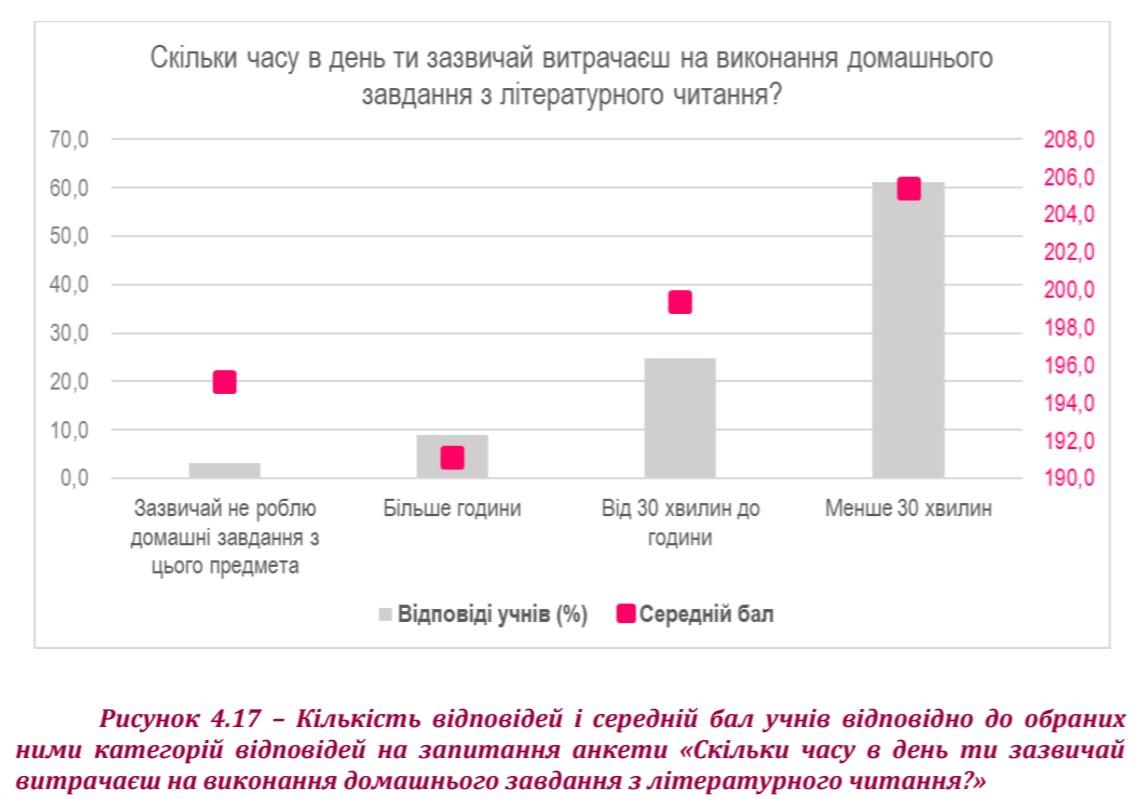 Деякі результати моніторингового дослідження з читацької компетентності