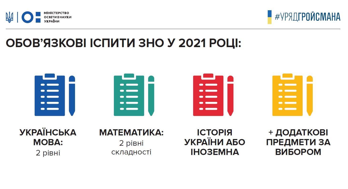 З 2021 року ЗНО з математики та української матимуть два рівні складності