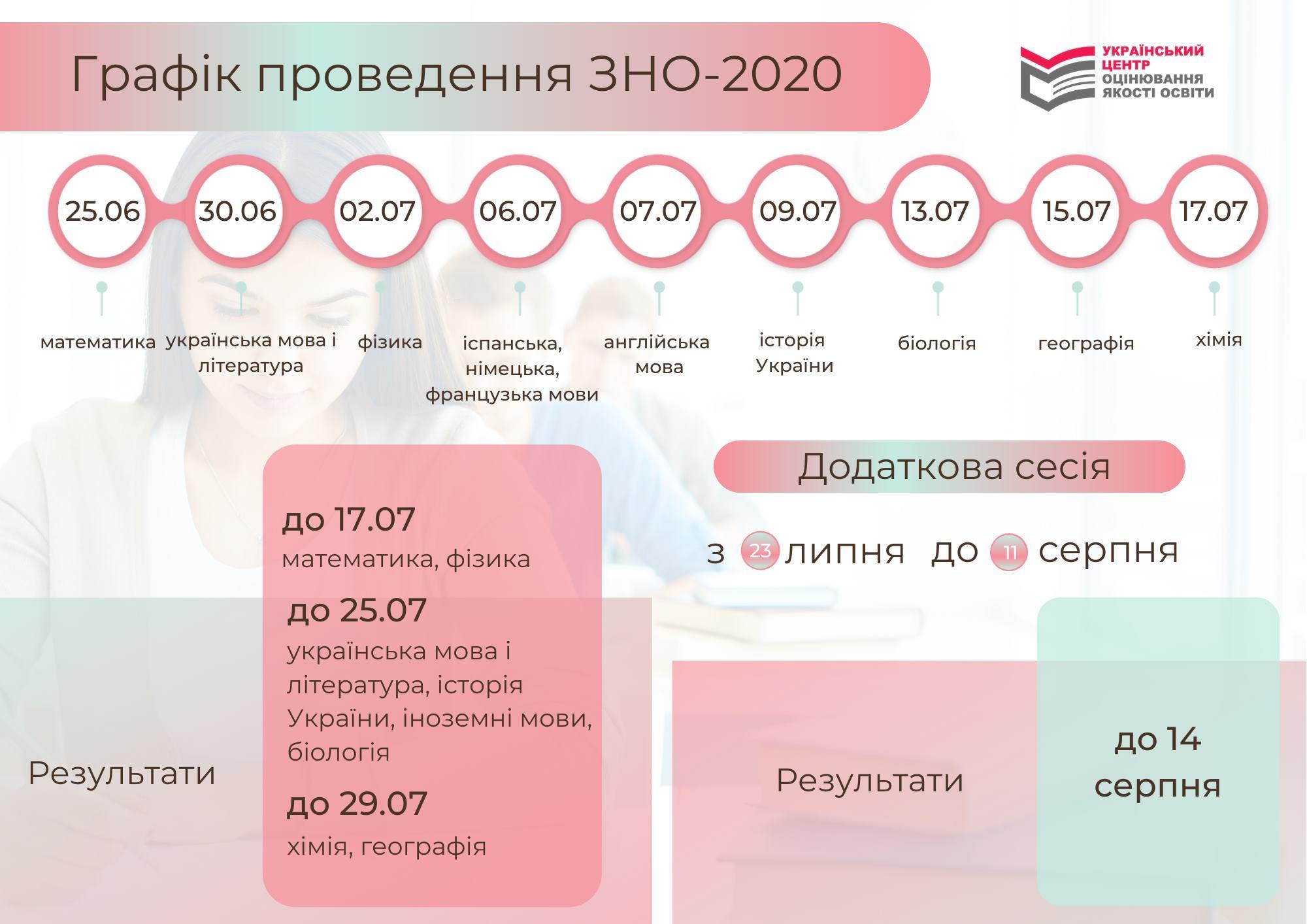 Дивіться точні дати ЗНО-2020 зі всіх предметів