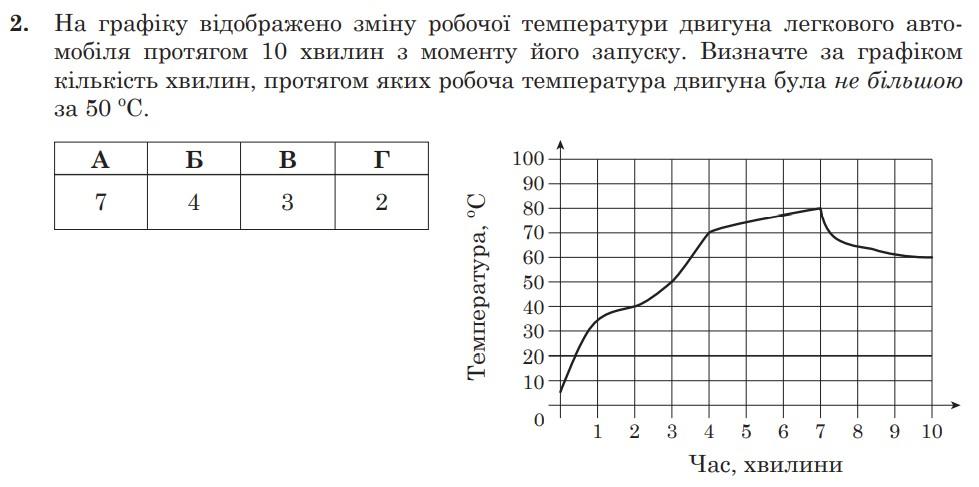 Чи склали би ви ЗНО з математики – вирішіть хоча би 10 з 16 найпростіший завдань