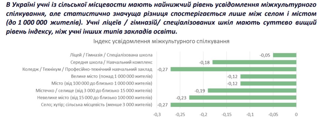Українські школярі менш готові до спілкування з представниками інших культур, ніж їх однолітки з сусідніх країн – PISA